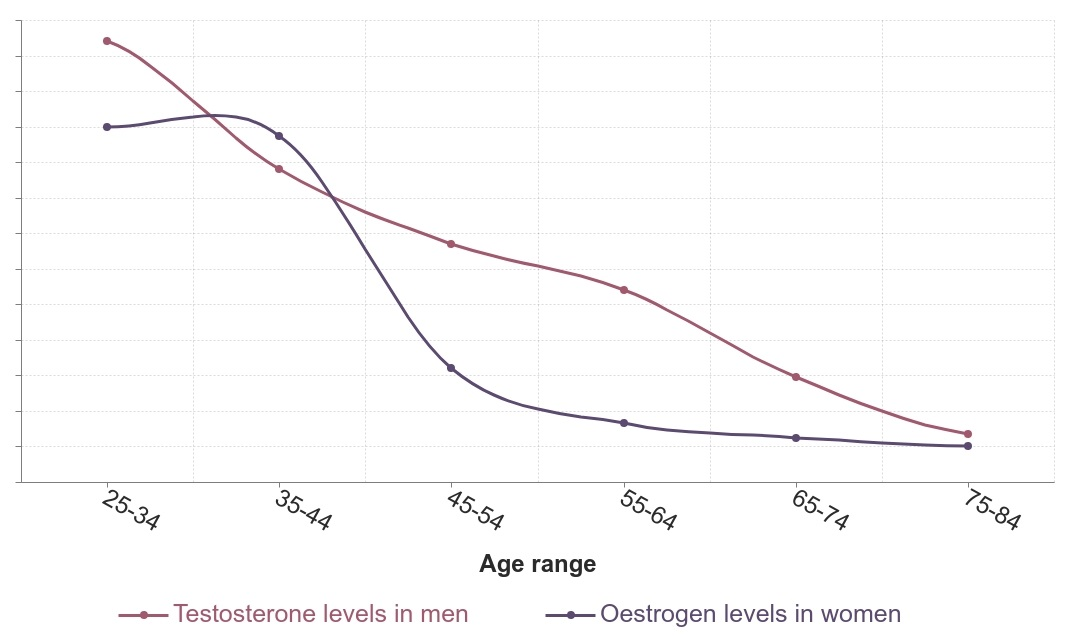 Graph comparing how male and female hormones change with age